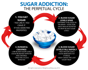 sugar-addiction-perpetual-cycle-300x240.png